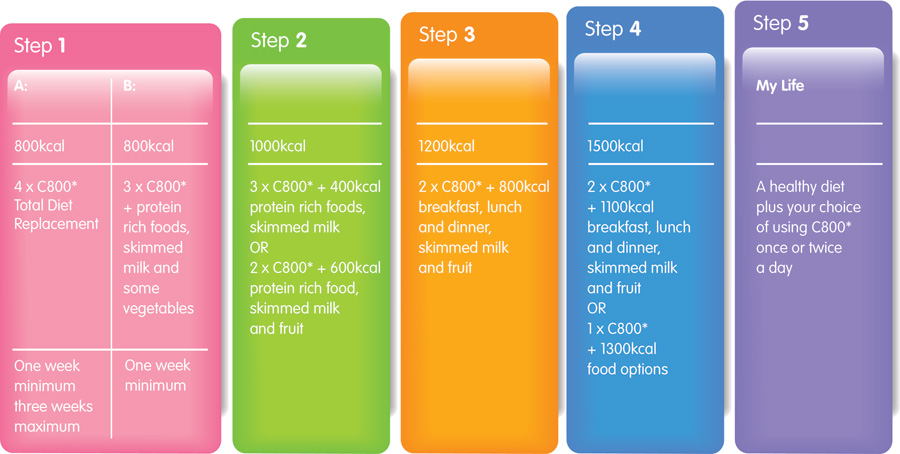 what are the stages of diet planning